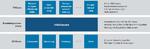 In Industrie-4.0-Lösungen treffen IT- und OT-Welt mit unterschiedlichen Anforderungen aufeinander.