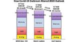 Halbleitermarkt schrumpft um 4 Prozent