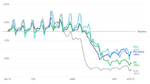 Apple-Kartendienst zeigt Rückgang des Verkehrsaufkommens