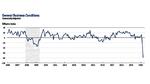 US-Geschäftstätigkeits-Index fällt auf historischen Tiefstand