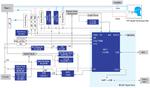 Renesas hat ein Open-Source-Referenzdesign für Beatmungssysteme entwickelt, bei dem sich zwei Mikrocontroller gegenseitig überwachen und das Gesamtsystem steuern.