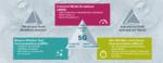 Das '5G Dreieck':  5G adressiert  drei Anwendungs-szenarien,  aber es gibt  kein 'one-fits-all' Szenario.