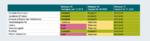 Die 3GPP-Standardisierung Release 15 bis 17.