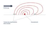 Prinzip der thermischen Massendurchflussmessung : Dabei wird der Gasstrom mit einem Heizelement geringfügig erwärmt, das zwischen temperaturempfindlichen Widerständen platziert ist.