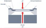 Struktur eines piezoresistiven Differenzdrucksensors: Er ist für Messbereichsendwerte zwischen 1 mbar und 10 bar ausgelegt.