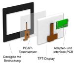 Das modulare Baukastensystem, bestehend aus den Einzelkomponenten Deckglas, Touchsensor, TFT-Display und Interface.