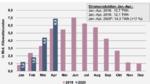 BDEW fordert Fortsetzung der Solarförderung