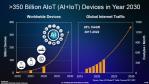 Bild 1. Bis 2030 werden bei durchschnittlich 40 angeschlossenen »Dingen« pro Person und 8,6 Milliarden Menschen auf der Welt voraussichtlich ca. 350 Milliarden Geräte in Betrieb sein....