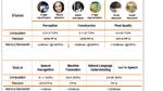 Bild 4. Leistungsanforderungen für KI-gestützte Bild- und Sprachverarbeitungsanwendungen.