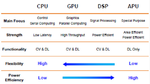 Bild 5. Benchmarks für KI-REchenaufgaben mit unterschiedlichen Prozessortypen.