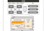 Bild 6. Prozessorsystem mit eng-gekoppeltem Speicher und APU-Architektur (AI Processing Unit – KI-Prozessor).