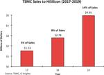Der Umsatz von TSMC mit HiSilicon ist seit 2017 kräftig gestiegen.