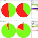 Bild 3. Testabdeckung eines Baugruppentests über einen nicht Boundary-Scan-fähigen Halbleiterchip ohne (oben) und mit (unten) EmuBIT. Die Farbcodierung steht für getestet (grün), teilweise getestet (gelb) und nicht getestet (rot).