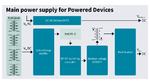 Das Hauptschaltnetzteil eines PSE erfordert eine isolierte Topologie mit effizienter PFC und DC/DC-Hauptstufe, wobei Leistungshalbleiter mit geringsten Schaltungsverlusten bei hohen Schaltfrequenzen benötigt werden.