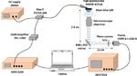 Versuchsanordnung des CEA-Leti für den Weltrekordversuch, bei dem eine einzelne blaue GaN-MikroLED einen Datendurchsatz von 7,7 Gbit/s erreichte.