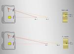 Vergleich der Signal-änderungen eines Laser-Distanzsensors auf Triangulationsbasis bei kurzen oder  längeren Distanzen:  Je kürzer der Mess-bereich, desto größer sind die Änderungen auf der Empfangszeile.