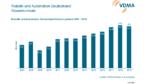 2019 war der Umsatz der deutschen Automatisierer und Robotikhersteller um 2 % rückläufig.