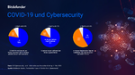 Cybersecurity und Covid 19