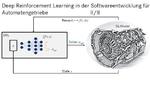 Bild 2. Dr.-Ing. Steven Peters, der das Team »AI Research« innerhalb der Konzernforschung  von Mercedes-Benz leitet, erläuterte das Prinzip des Deep Reinforcement Learnings anhand einer Automatengetriebe-Anwendung dar.