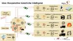 Bild 6. Eine Lösung für die Analyse verteilter Daten stellte Dr. Daniel Gaida von Hahn-Schickard vor: Kooperative Künstliche Intellgenz auf Basis von »Federated Learning«.