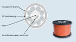 CAT7-PTFE-Kabel für extreme Temperaturen