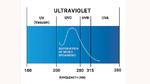 Die meisten UVC LEDs haben ihr Maximum bei 270 nm - 286 nm mit einer Bandbreite von 10 nm