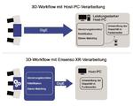 Durch die Verlagerung der rechenintensiven Prozesse der Stereo-Vision-Vorverarbeitung in die Kamera selbst müssen die  hochauflösenden 2D-Rohdaten  nicht mehr zu einem Host-PC übertragen werden.  Das reduziert die Netzwerk-Last und zugleich die  Anf