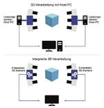 Die reduzierten  Leistungs- anforderungen an Netzwerk-Peripherie und IPC-Hardware vereinfachen den gesamten Aufbau  einer 3D-Applikation.