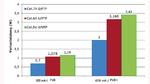 Cat.7A hat im Vergleich zu Cat.6A U/FTP eine um 58 Prozent geringere Verlustleistung, gegenüber Cat.5e U/UTP ist sie sogar 71 Prozent geringer