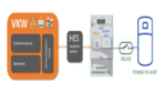 Smart Meter regeln Power-to-Heat-Systeme