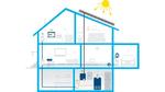 Photovoltaik-Anlagen im Heimnetz