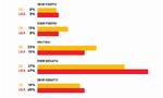 Die Stimmung in der Fertigungsindustrie - Deutschland und USA im Vergleich