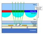 Mikrolinsen führen das Licht optimal durch den Farbfilter und verhindern Crosstalk.