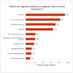Diese Software und digitalen Tools nutzen NPOs