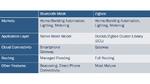 Vernetzte Beleuchtungssysteme entwickeln