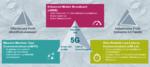 Die drei Hauptszenarien von 5G: In einem Netzwerk lässt sich immer nur ein Szenario in vollem Umfang nutzen.