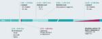 Das 5G-Spektrum in Deutschland:  Die Bundesnetzagentur hat für  die lokale Nutzung 100MHz von  3,7 bis 3,8GHz reserviert.