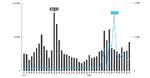 Trend Micro, Telnet-Aktivitäten, Botnets