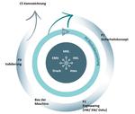 Vereinfachter 'Sicherheitslebenszyklus' für Maschinenhersteller.