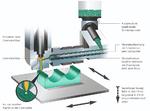 Das AKF-Verfahren basiert auf Kunststoffgranulaten. Das qualifizierte Originalmaterial wird in einer Plastifiziereinheit aufgeschmolzen und über eine Düse tropfenförmig ausgetragen.