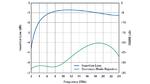 Simulation des Verlustes und des CMRR des breitbandigen Baluns.