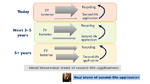 Yole, Li-Ion Batteries, Recycling, Second Life