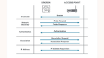 Assoziation eines IoT-Geräts (Client) zu einem Zugriffspunkt (Access Point)