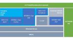 AUTOSAR-Implementierung für zeitkritische Ethernet-Vernetzung