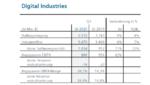 Siemens Digital Industries