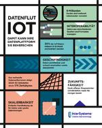 InterSystems IoT