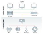 Position eines Protokoll-Gateways