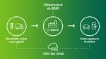 Klimaziele Bosch