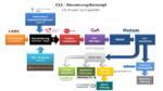 Ostwestfalen übt die Smart-Grid-Steuerung per Smart Meter