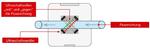 Schematische Darstellung der Funktionsweise nicht-invasiver Durchflusssensoren am Beispiel der Sonoflow-Produktfamilie